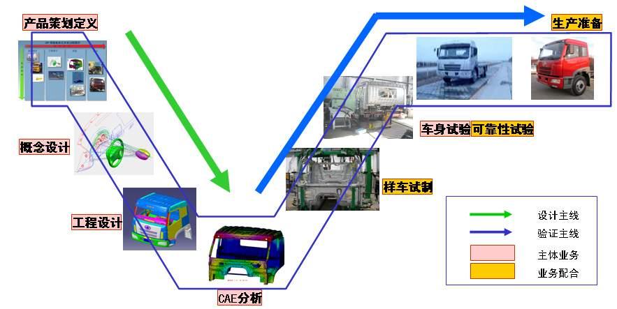 二,汽车产品设计流程 汽车产品研发需要经历一个完整的产品生命